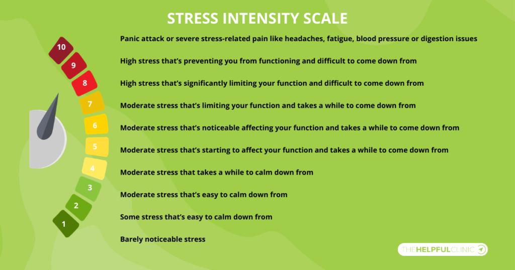 stress intensity scale